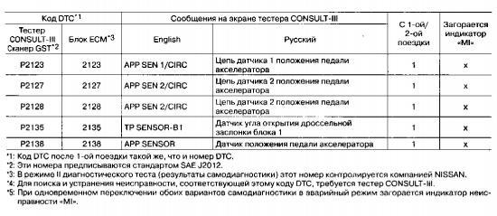 Коды неисправности двигателя Nissan MR20DE