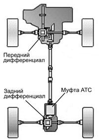 ATC Nissan 4wd