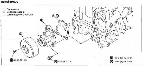 Демонтаж и установка водяного насоса Nissan Qashqai