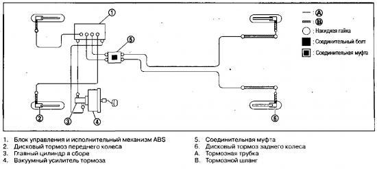 контура тормозной системы