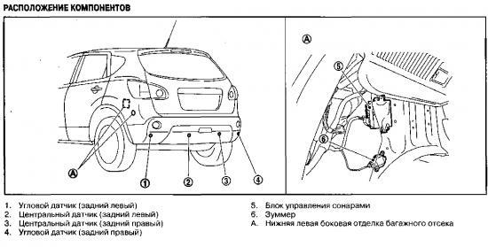 Схема, расположение и описание ультразвуковых датчиков Nissan Qashqai
