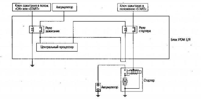 Схема системы запуска Nissan Qashqai с МКП