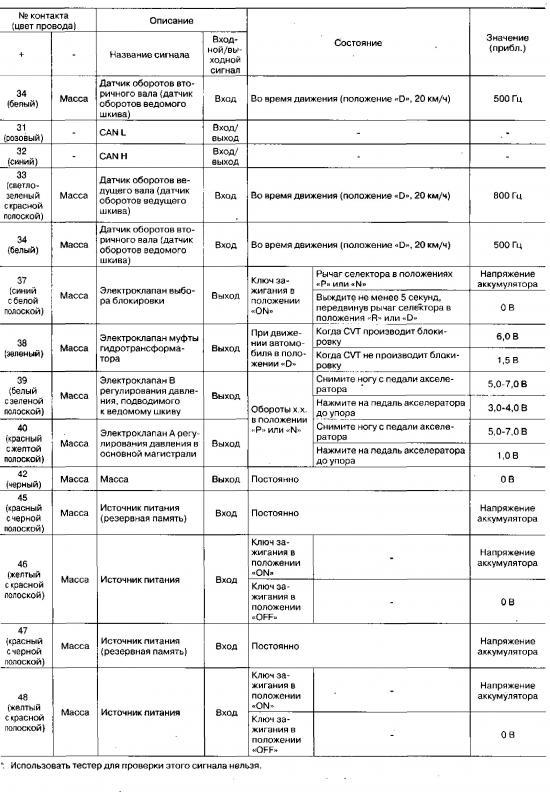 Схема вариатора Nissan Qashqai и распиновка разьема
