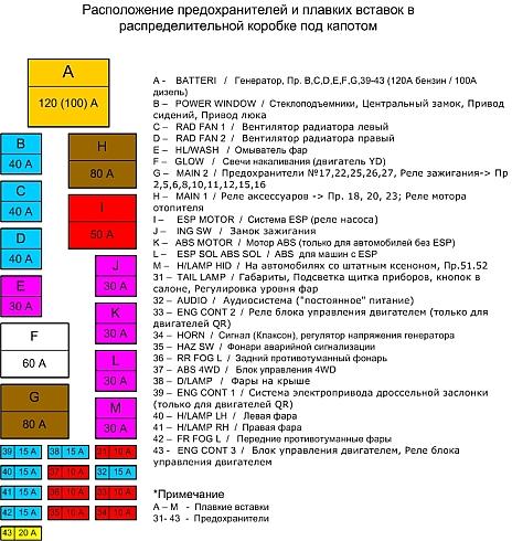 Схема расположения предохранителей ниссан альмера.