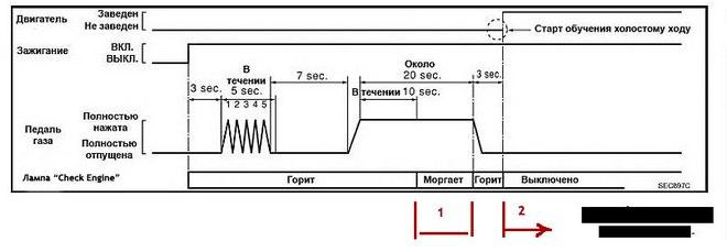 Обучение системы управления двигателя Nissan Sunny